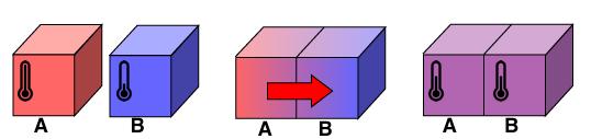 Figura 2: Proceso de transferencia de calor entre dos cuerpos a diferentes temperaturas. Al principio (izquierda), el objeto A está a más temperatura que el objeto B, y por lo tanto sus moléculas se agitarán más rápidamente. Al entrar en contacto (centro), los choques entre las moléculas de ambos cuerpos producen una redistribución de la energía: las moléculas de A empujan las moléculas de B, que empiezan a moverse más rápido a costa de las de A, que pierden velocidad. El proceso llega a un equilibrio cuando el promedio de velocidades es el mismo en ambos cuerpos (derecha). En ese momento las temperaturas son iguales, y decimos que se ha producido una transferencia de calor del cuerpo más caliente al más frío.